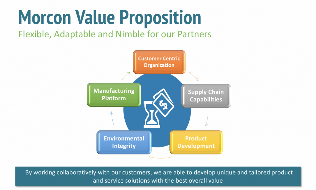 Morcon's Value Proposition graphic