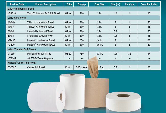 product chart of new Tissue and Towel products